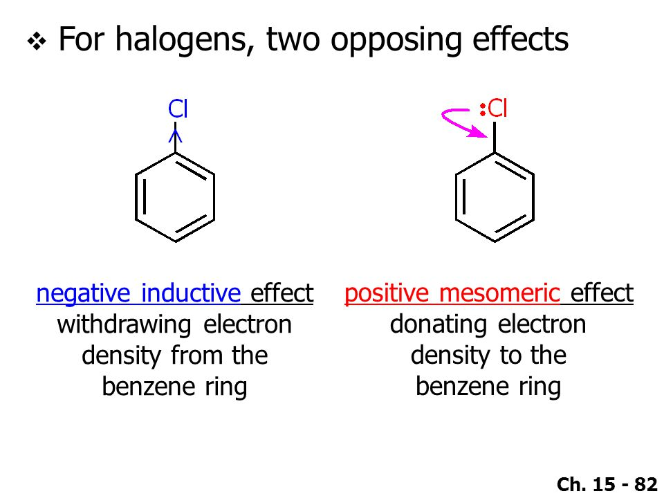 For halogens, two opposing effects