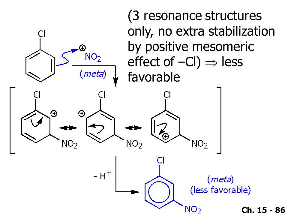 (3 resonance structures only, no extra stabilization by positive mesomeric effect of –Cl)  less favorable