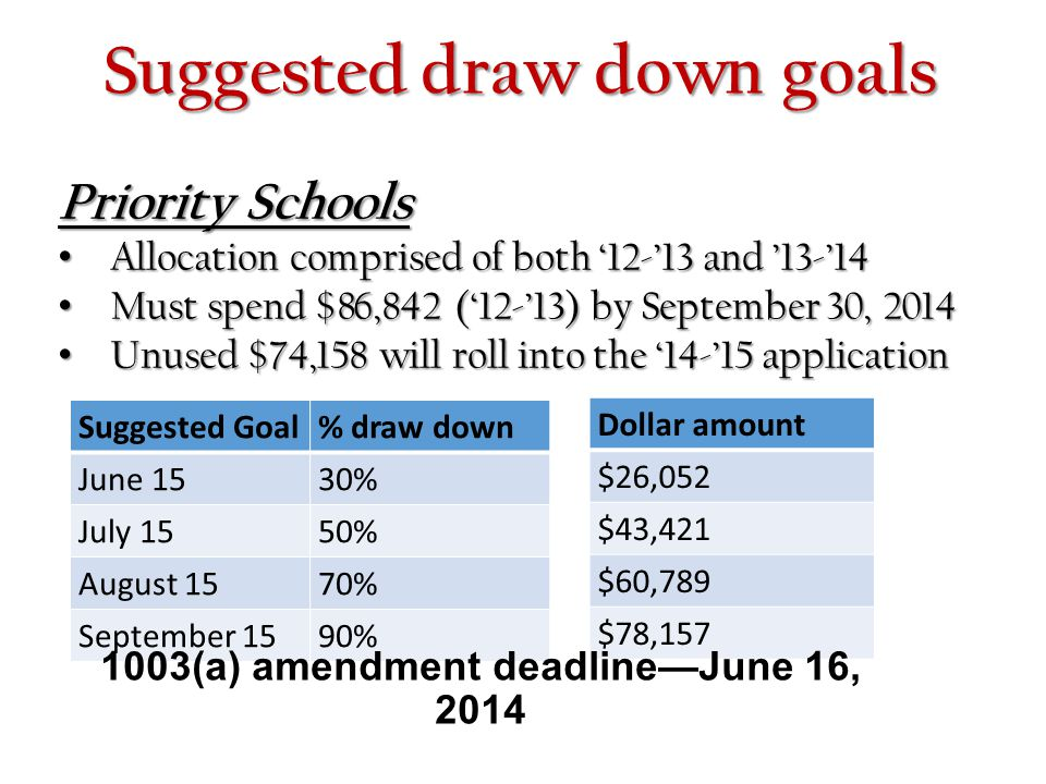 1003(a) amendment deadline—June 16, 2014