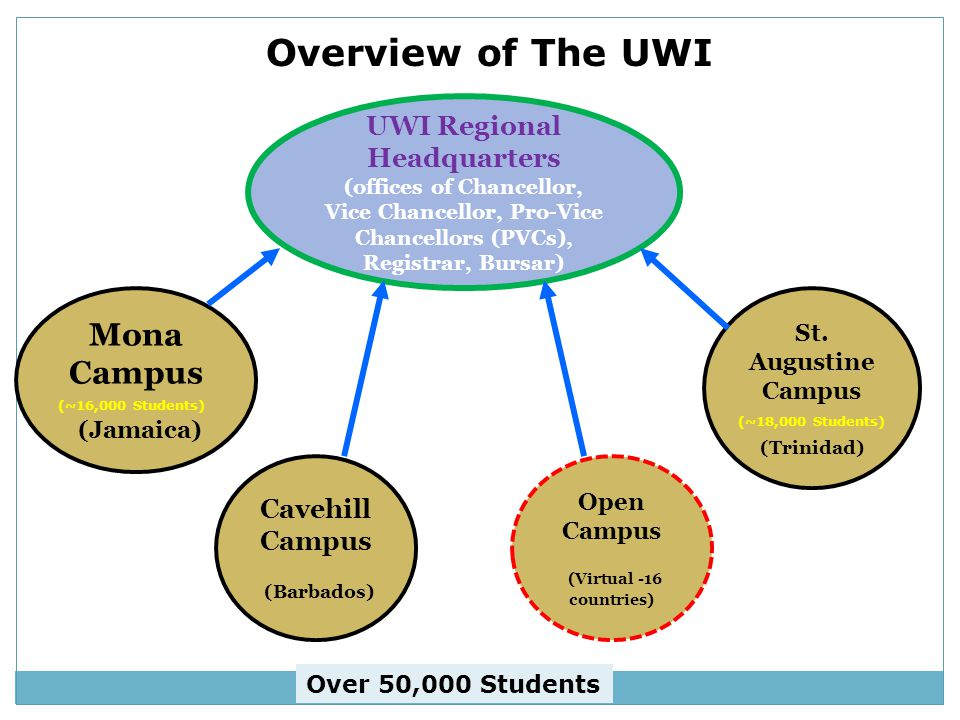 UWI Regional Headquarters