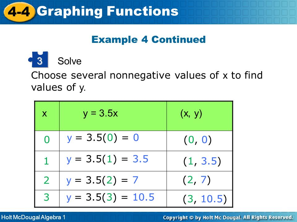 4-4 Graphing Functions Example 4 Continued Solve 3