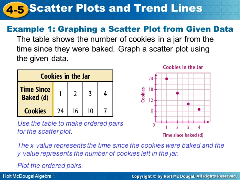 Example 1: Graphing a Scatter Plot from Given Data