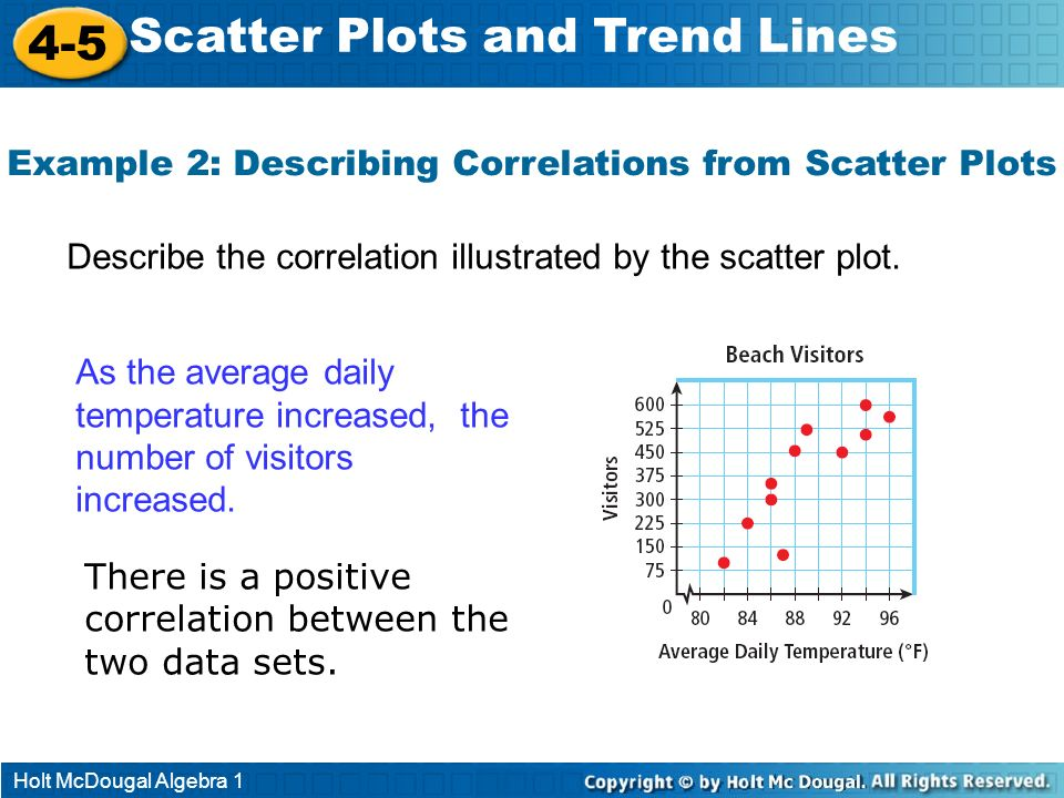 Example 2: Describing Correlations from Scatter Plots