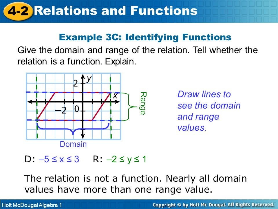Example 3C: Identifying Functions