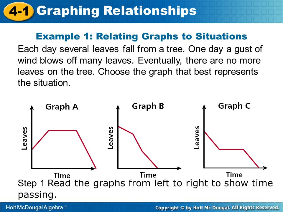 Example 1: Relating Graphs to Situations