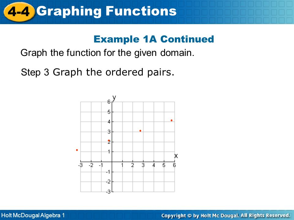 4-4 Graphing Functions Example 1A Continued