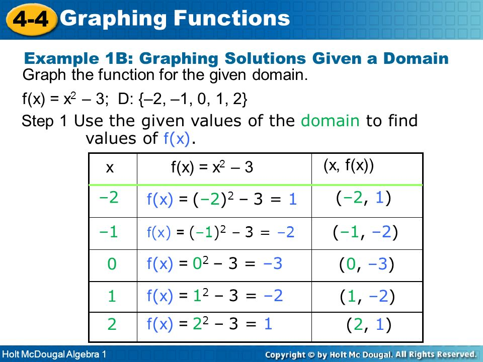 4-4 Graphing Functions Example 1B: Graphing Solutions Given a Domain