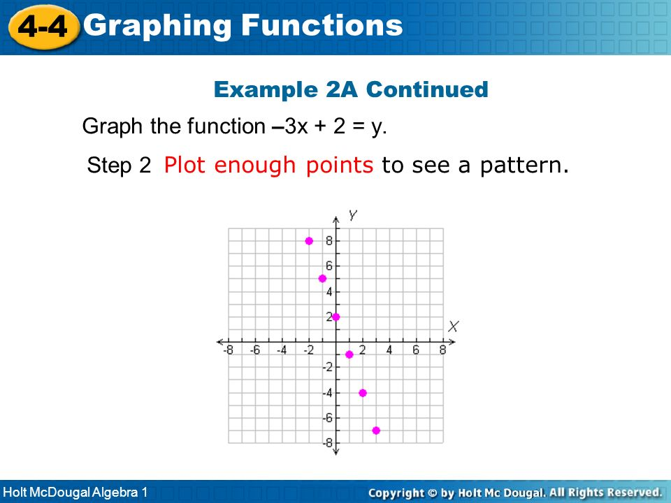 4-4 Graphing Functions Example 2A Continued