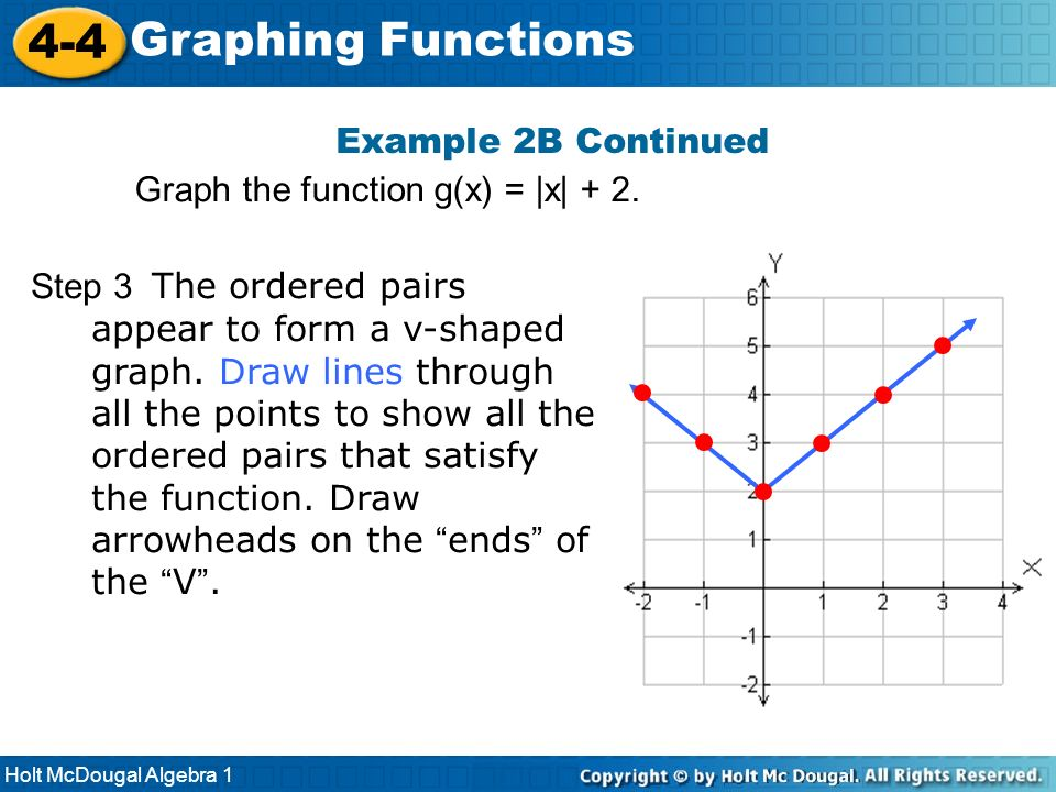 4-4 Graphing Functions Example 2B Continued