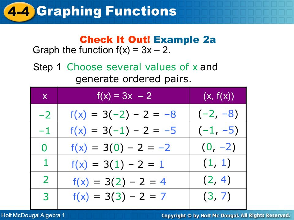 4-4 Graphing Functions Check It Out! Example 2a
