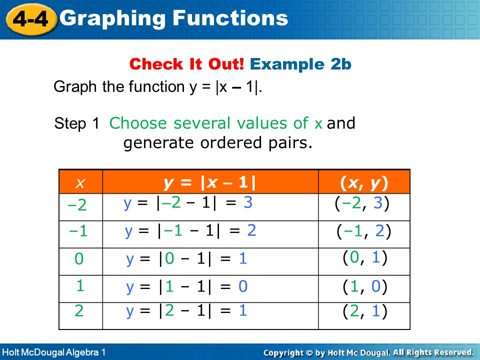 4-4 Graphing Functions Check It Out! Example 2b