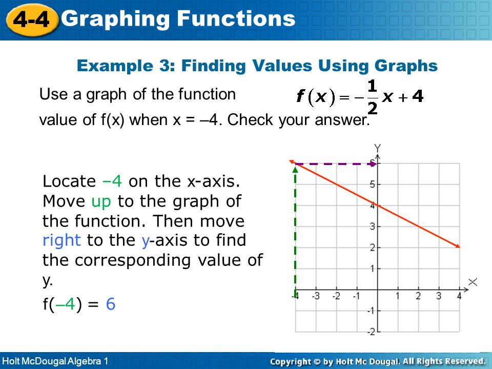 Example 3: Finding Values Using Graphs