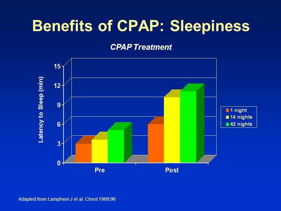 Benefits of CPAP: Sleepiness