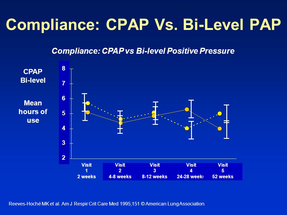 Compliance: CPAP Vs. Bi-Level PAP