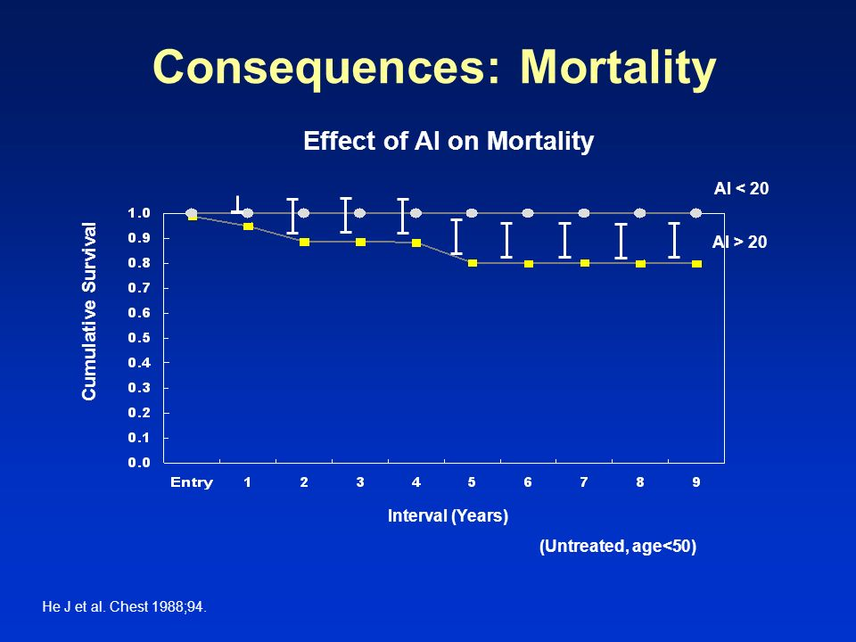 Consequences: Mortality
