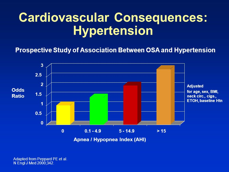 Cardiovascular Consequences: Hypertension
