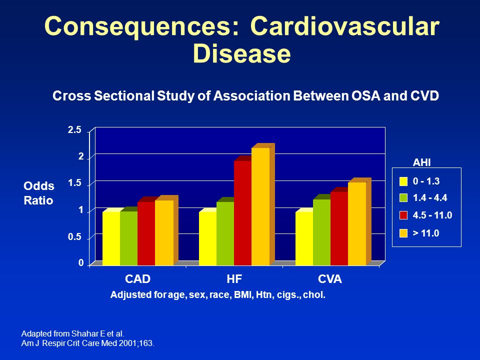 Consequences: Cardiovascular Disease