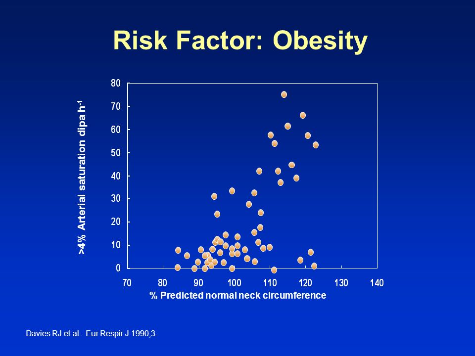 Risk Factor: Obesity >4% Arterial saturation dipa h-1