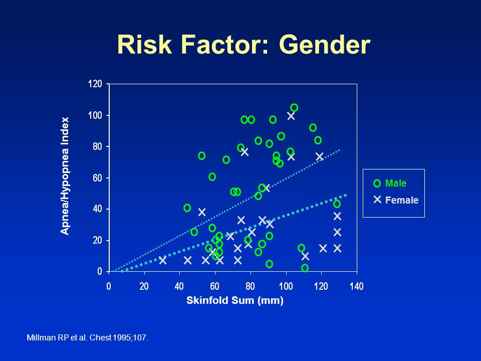 Risk Factor: Gender Slide 56 Apnea/Hypopnea Index Skinfold Sum (mm)