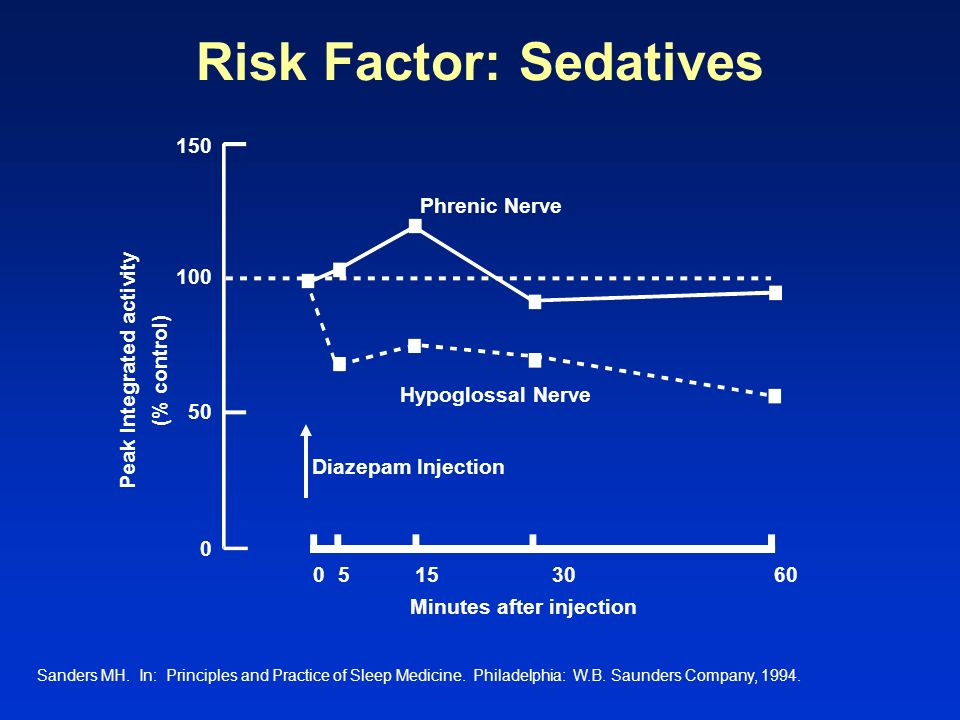 Risk Factor: Sedatives