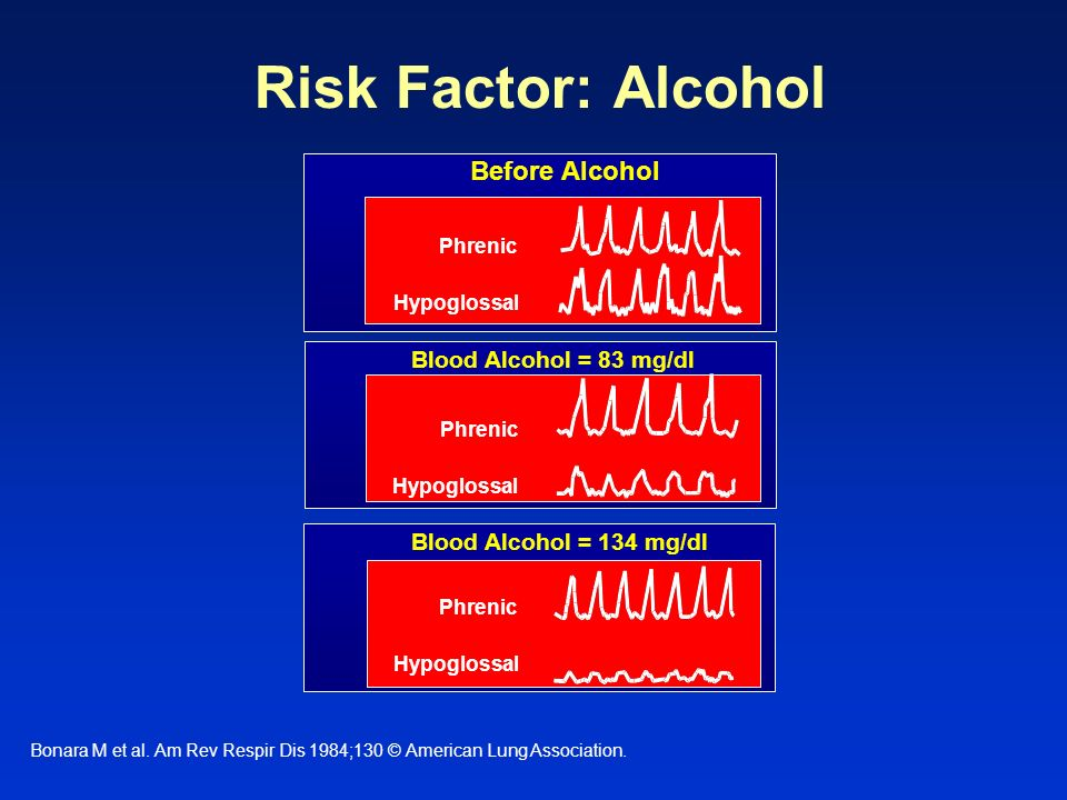 Risk Factor: Alcohol Before Alcohol Slide 60 Blood Alcohol = 83 mg/dl