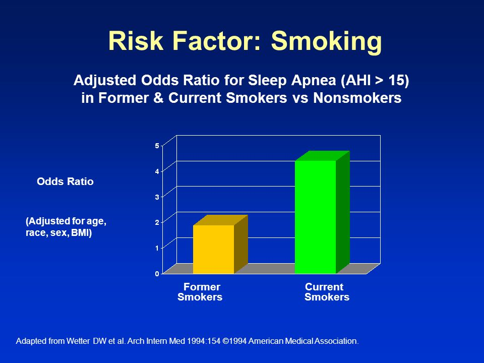 Risk Factor: Smoking Adjusted Odds Ratio for Sleep Apnea (AHI > 15) in Former & Current Smokers vs Nonsmokers.