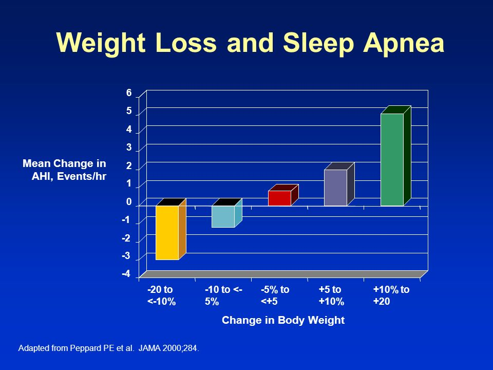 Weight Loss and Sleep Apnea