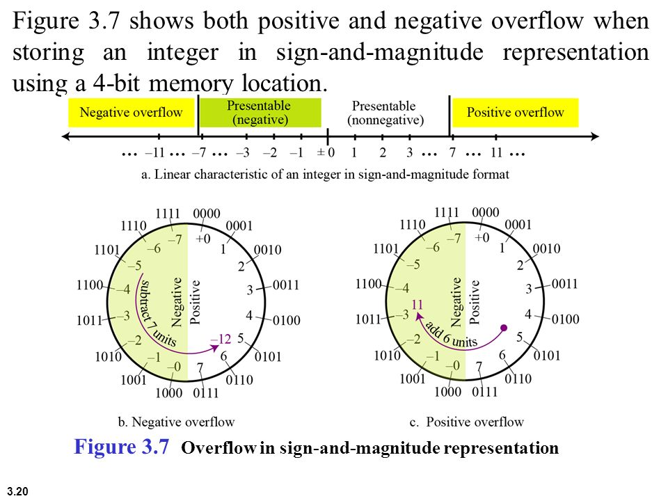 Figure 3.7 shows both positive and negative overflow when storing an integer in sign-and-magnitude representation using a 4-bit memory location.
