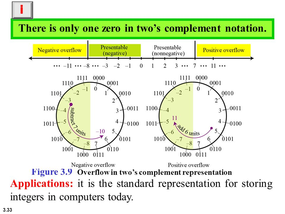 There is only one zero in two's complement notation.