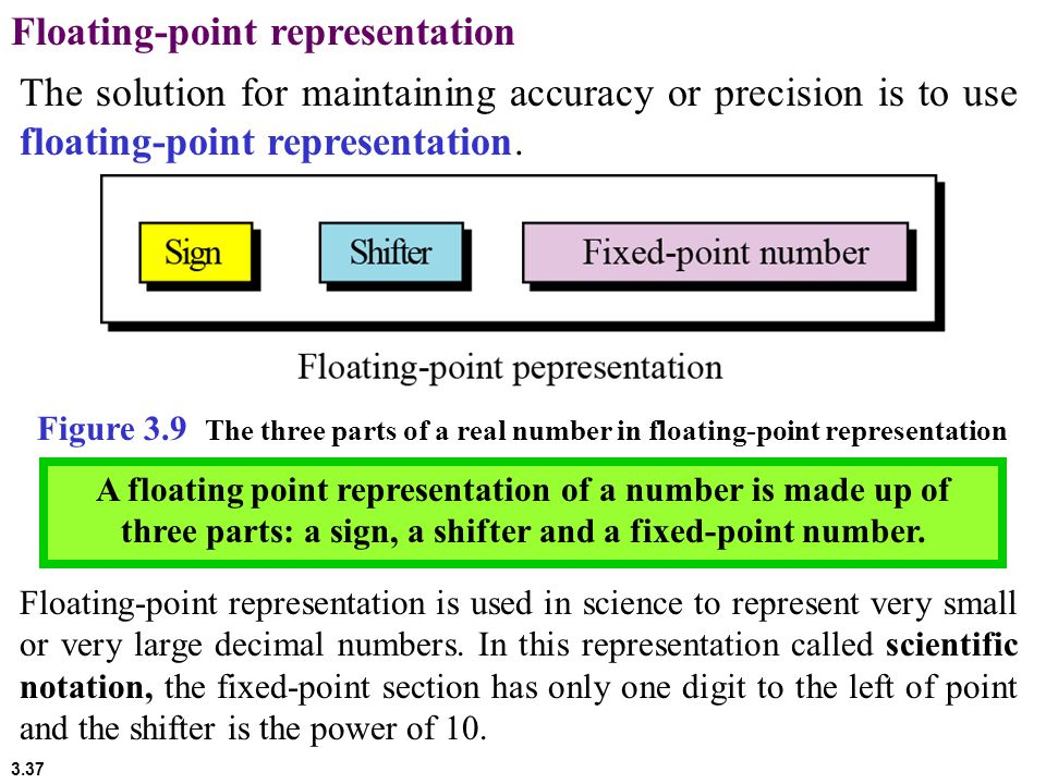 Floating-point representation