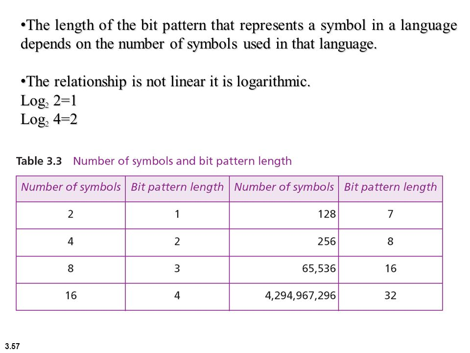 The length of the bit pattern that represents a symbol in a language depends on the number of symbols used in that language.
