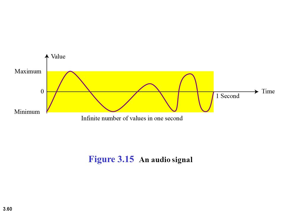 Figure 3.15 An audio signal
