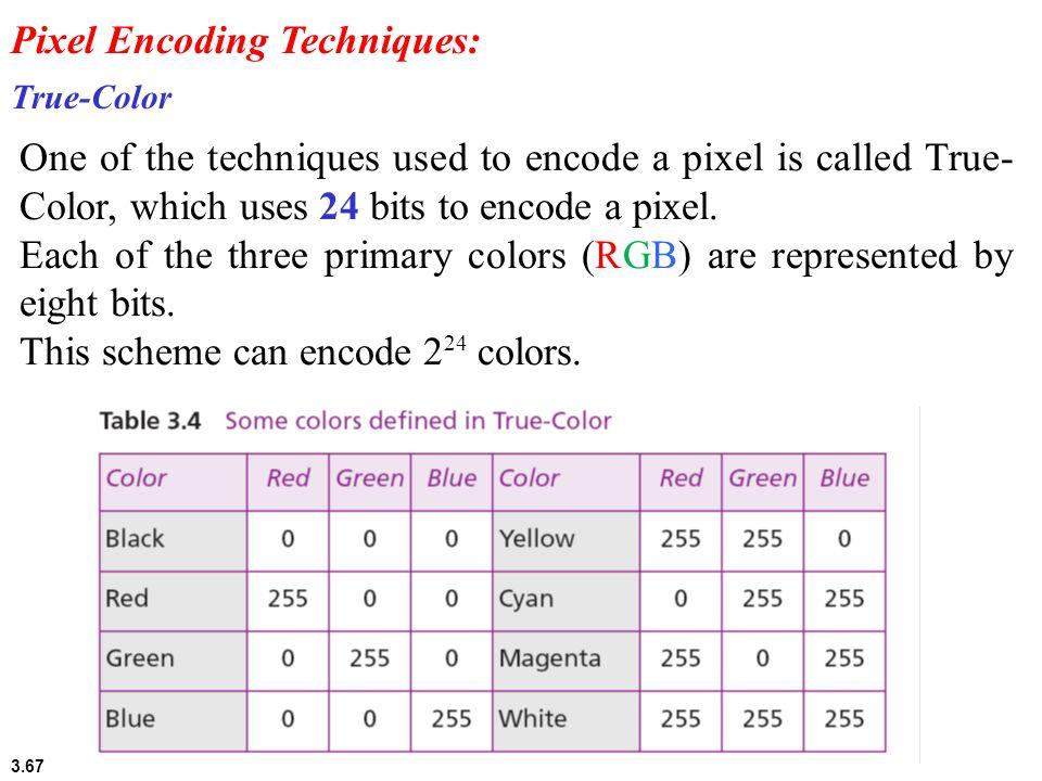 Pixel Encoding Techniques: