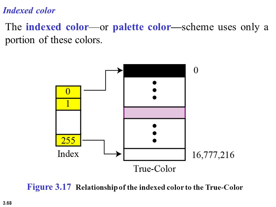 Indexed color The indexed color—or palette color—scheme uses only a portion of these colors.