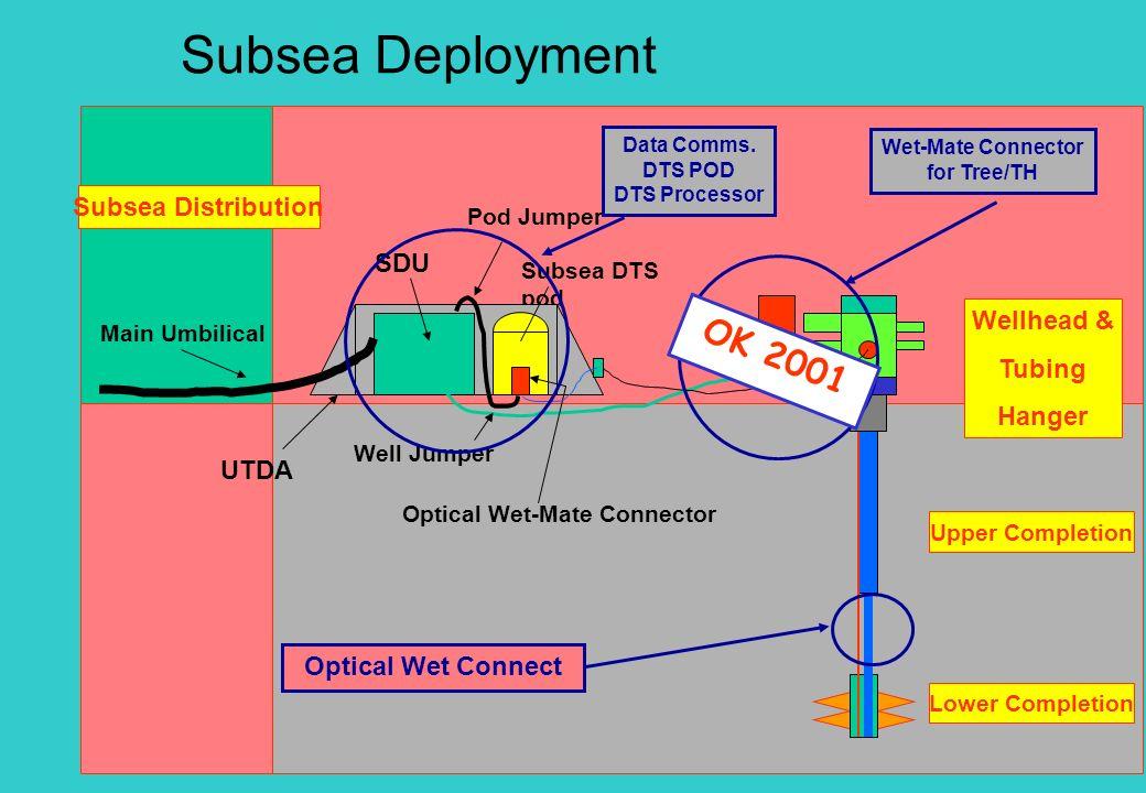 Subsea Deployment OK 2001 Subsea Distribution SDU Wellhead & SCM