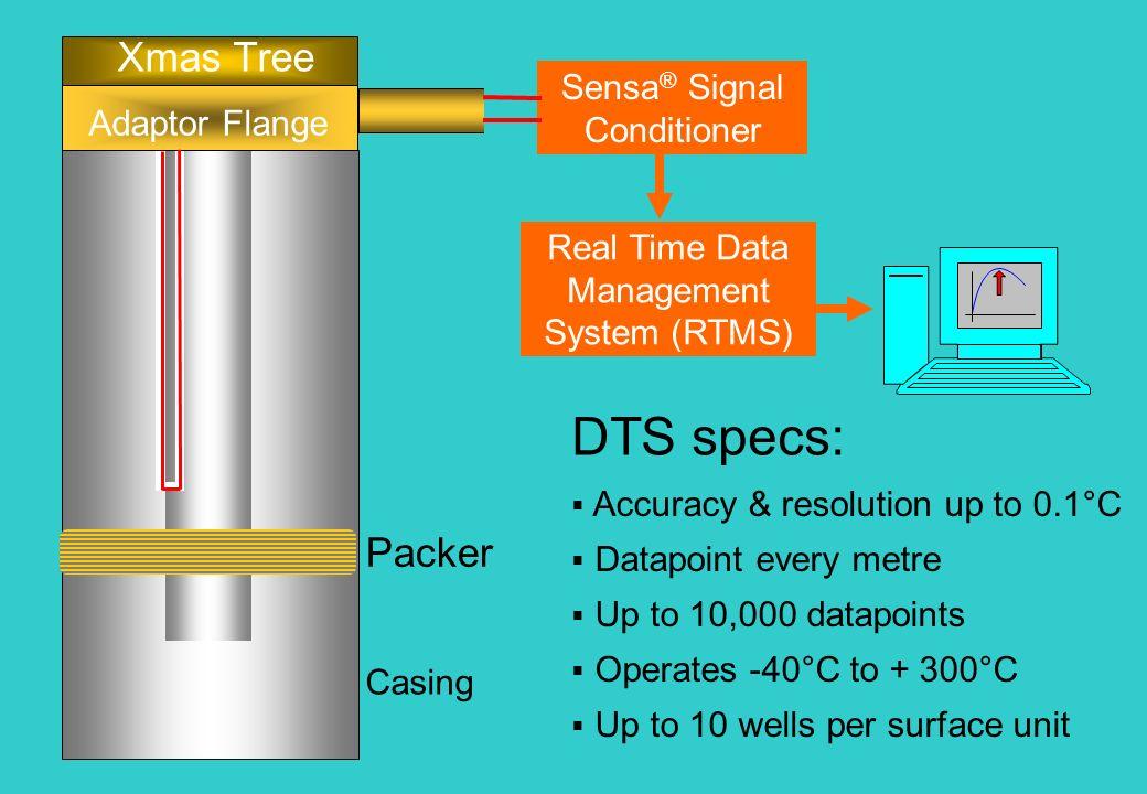Optic fibre deployment