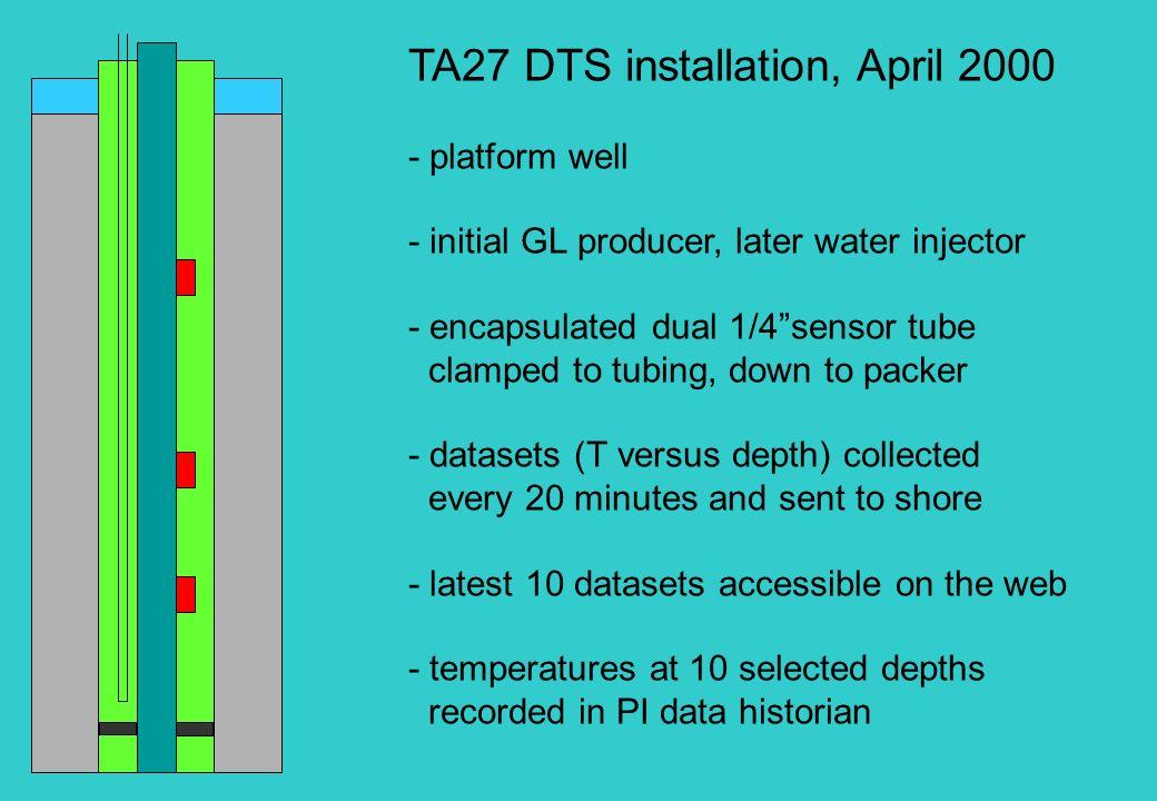 TA27 DTS installation, April 2000