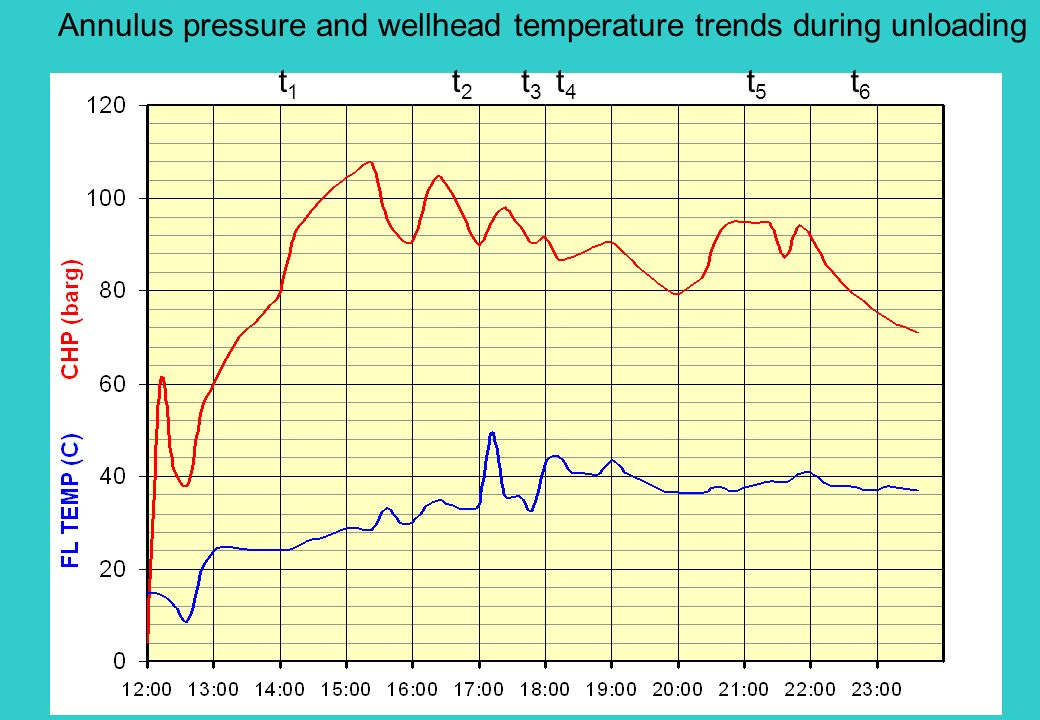 Annulus pressure and wellhead temperature trends during unloading