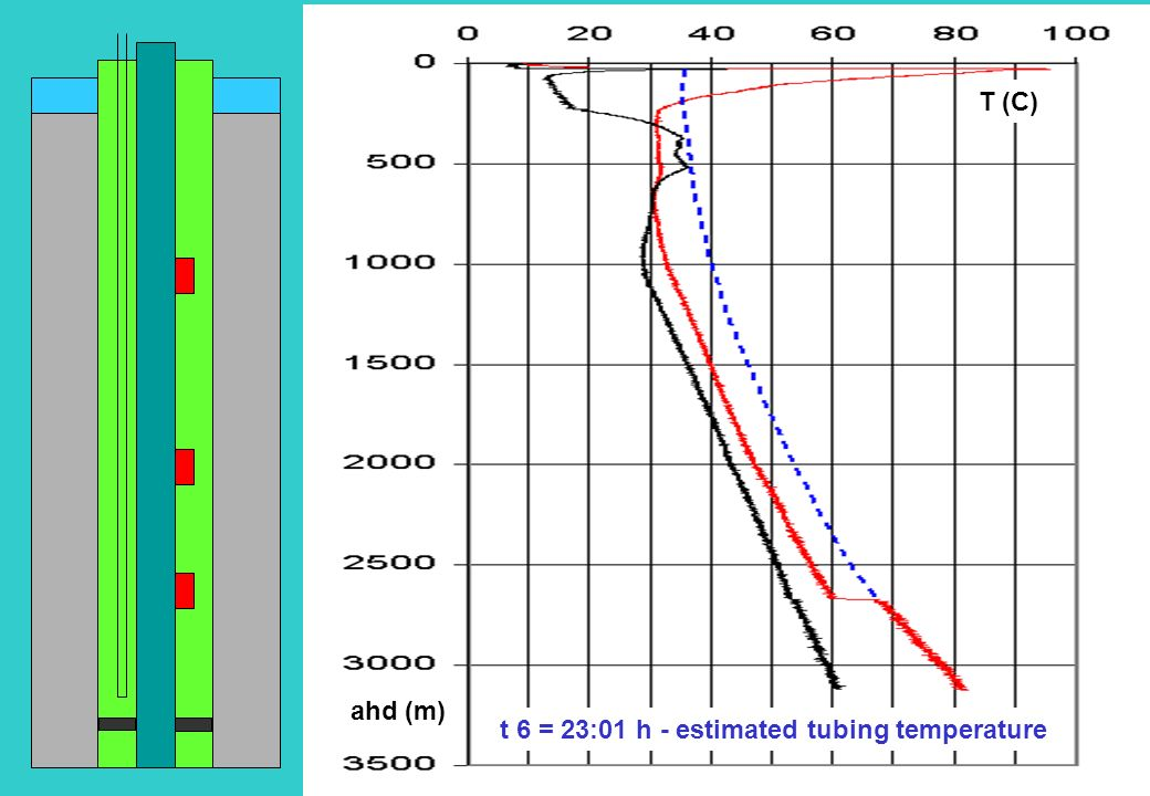 T (C) ahd (m) t 6 = 23:01 h - ULVs closed, tubing warming up. t 5 = 21:46 h - ULVs re-open at higher gas rate.