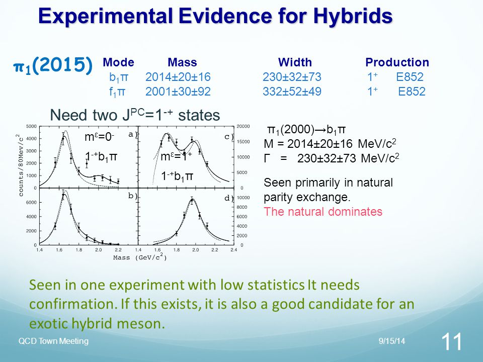 Experimental Evidence for Hybrids