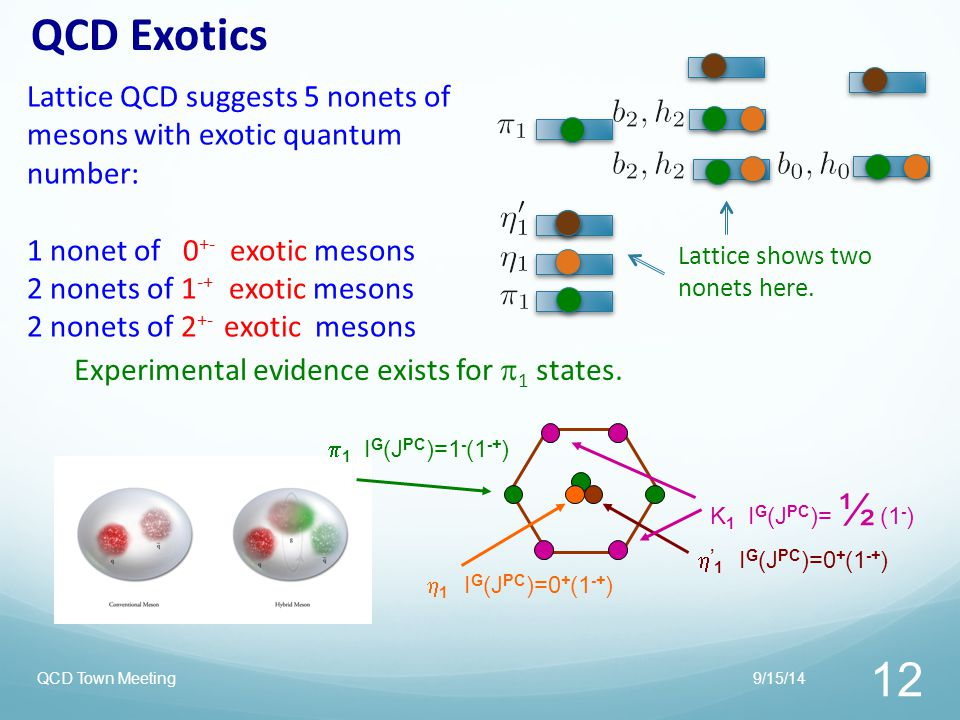 QCD Exotics Lattice QCD suggests 5 nonets of mesons with exotic quantum number: 1 nonet of 0+- exotic mesons.