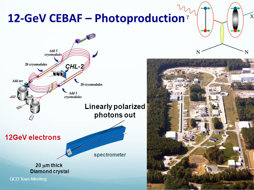 12-GeV CEBAF – Photoproduction