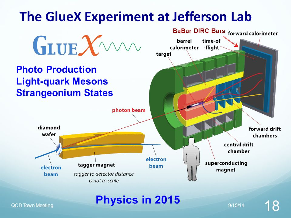 The GlueX Experiment at Jefferson Lab