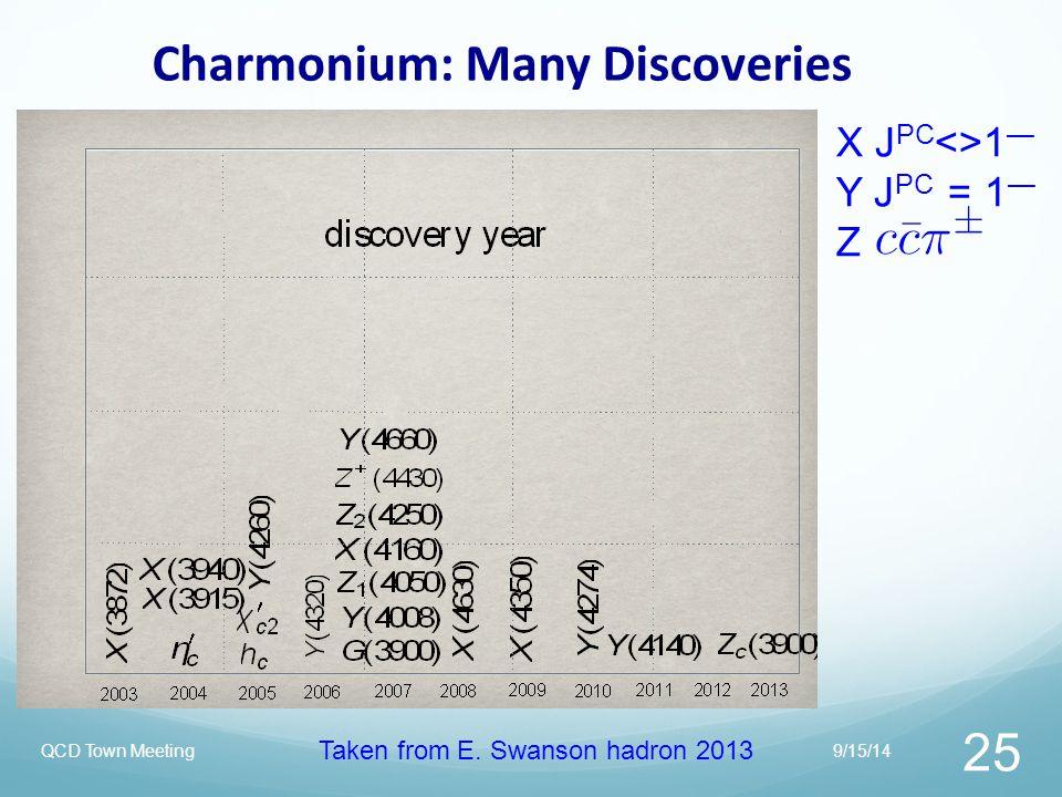 Charmonium: Many Discoveries
