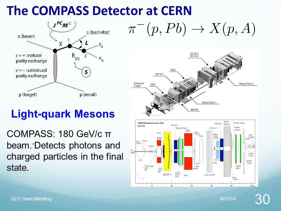 The COMPASS Detector at CERN