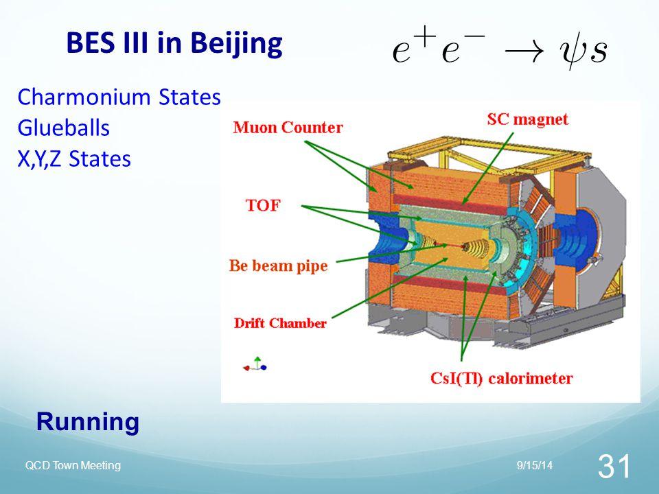 BES III in Beijing Charmonium States Glueballs X,Y,Z States Running