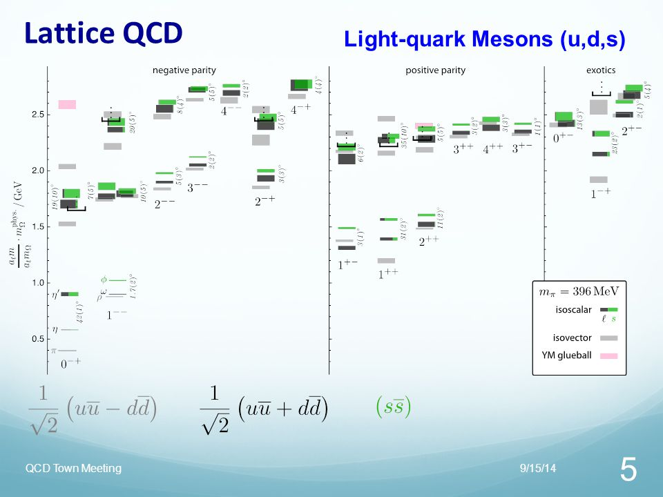 Lattice QCD Light-quark Mesons (u,d,s) QCD Town Meeting 9/15/14