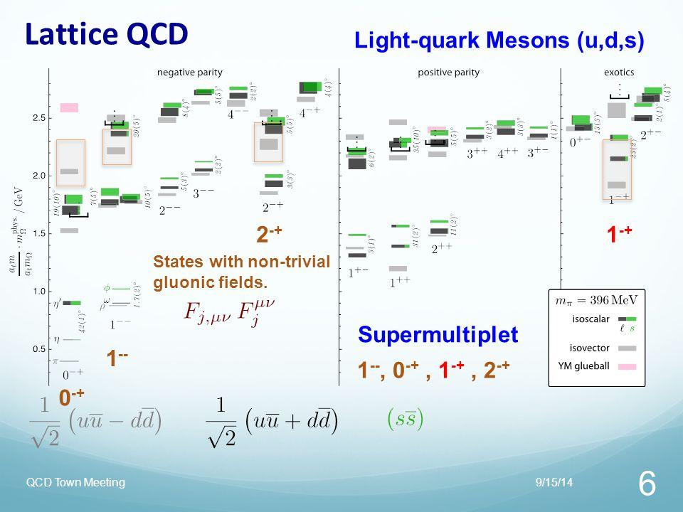 Lattice QCD Light-quark Mesons (u,d,s) 2-+ 1-+ Supermultiplet 1--