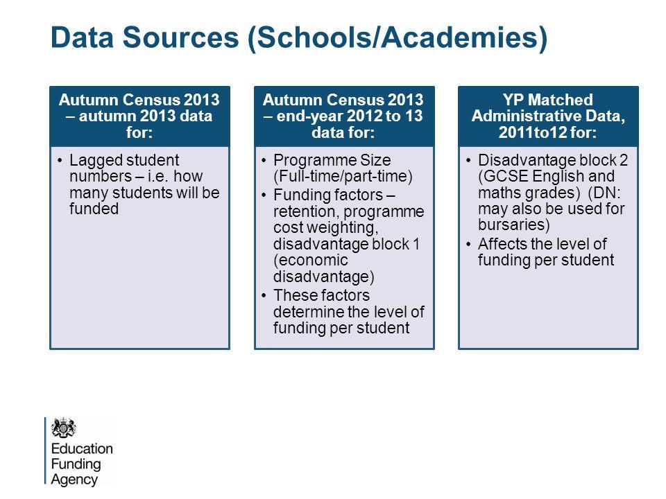 Data Sources (Schools/Academies)