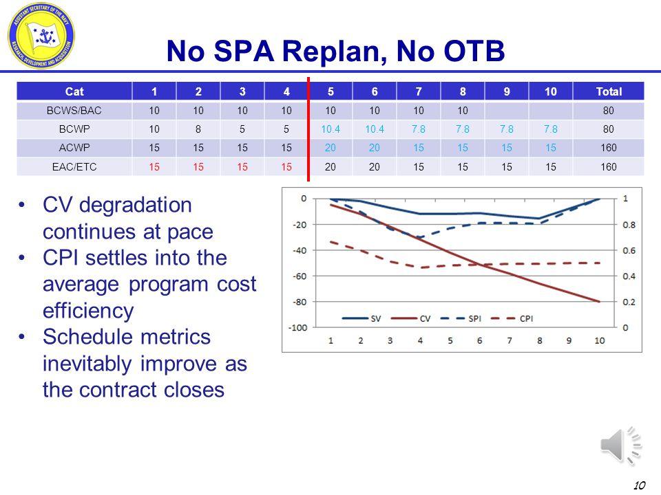 No SPA Replan, No OTB CV degradation continues at pace